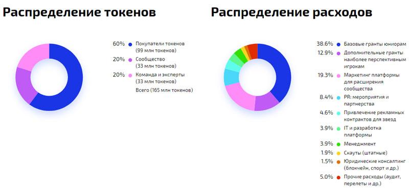 Распределение токенов ACE