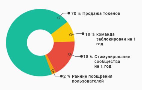 Распределение выпущенных токеновSOL