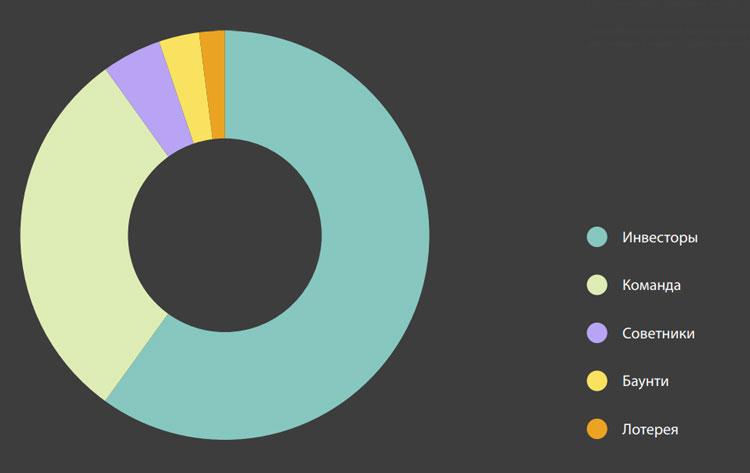 Распределение выпущенных токеновSRG