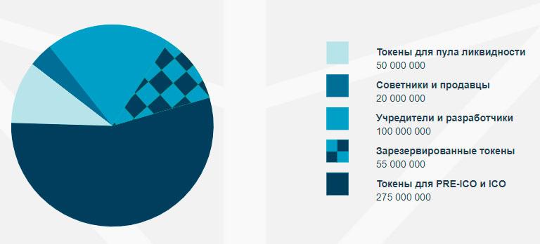 Распределение токенов TIO