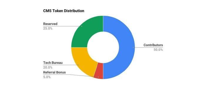 Распределение токенов COMSA (CMS)