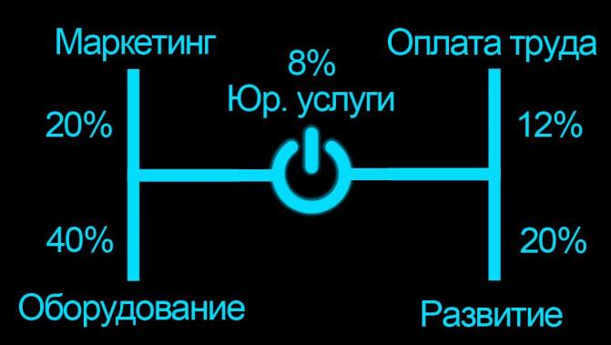 Схему распределения средств собранных на ICO TOP