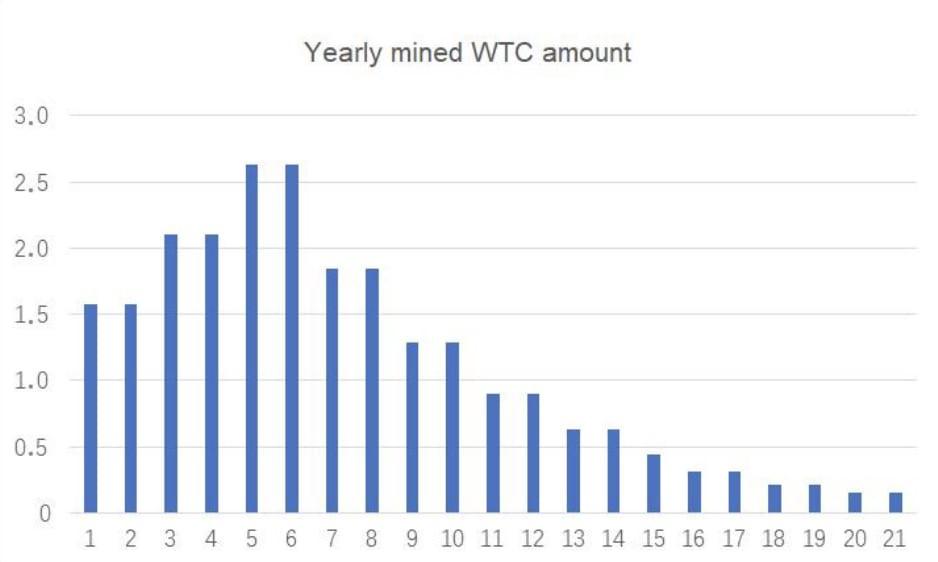 Уровень годовой инфляции проекта Waltonchain