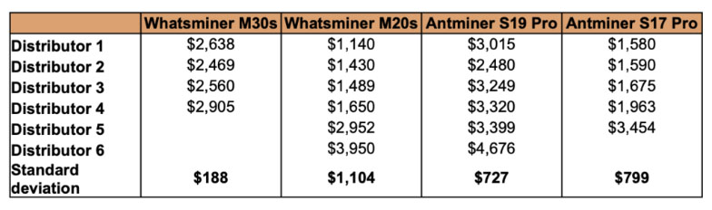 Разброс цен на популярные модели ASIC-майнеров у различных дистрибьюторов