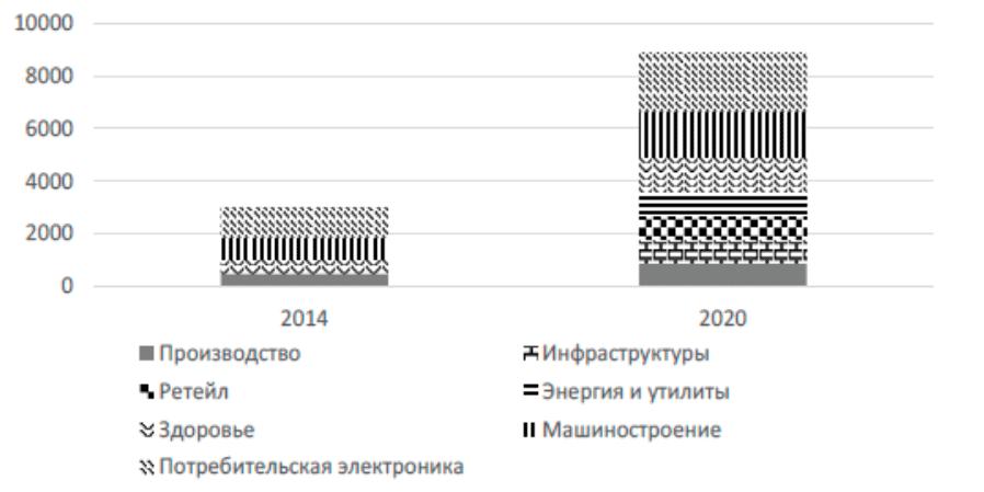 Размер мирового рынка IoT по индустриям в 2014 и 2020 гг.