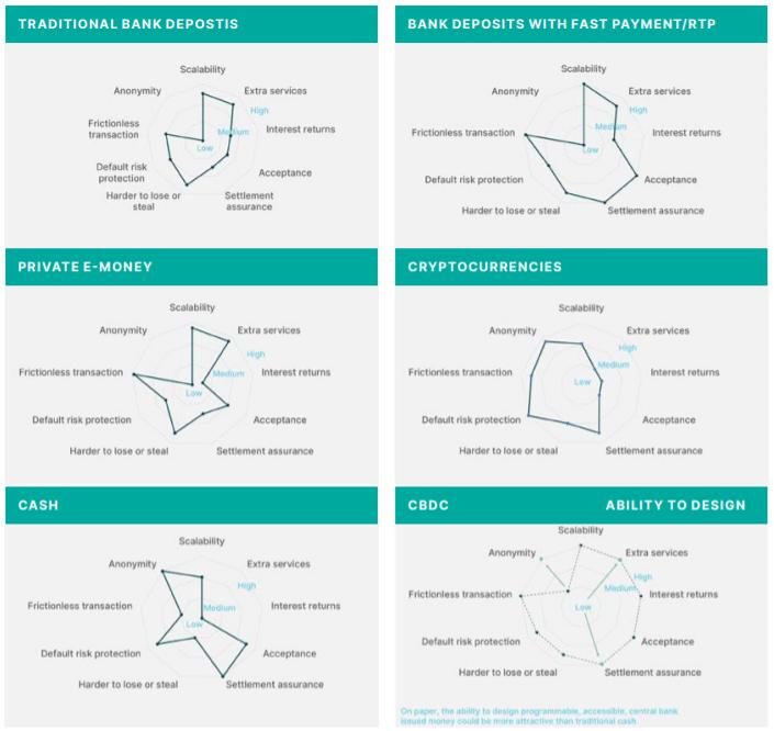 Сравнение разных типов активов по ряду свойств
