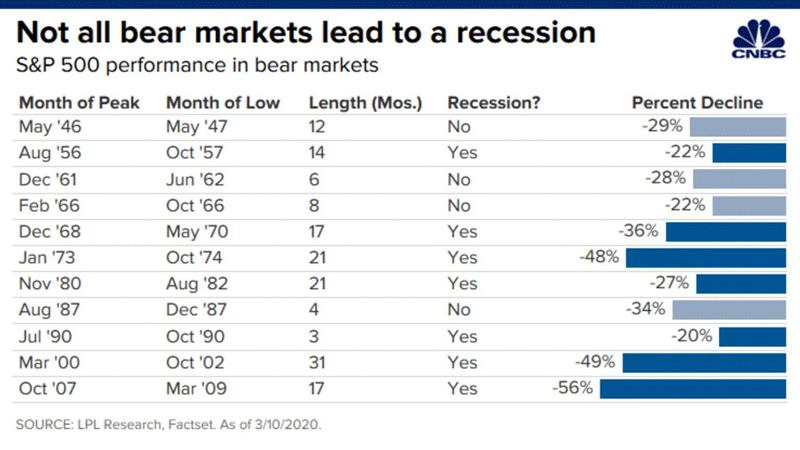 Развороты долгосрочного тренда на рынке за последние 75 лет