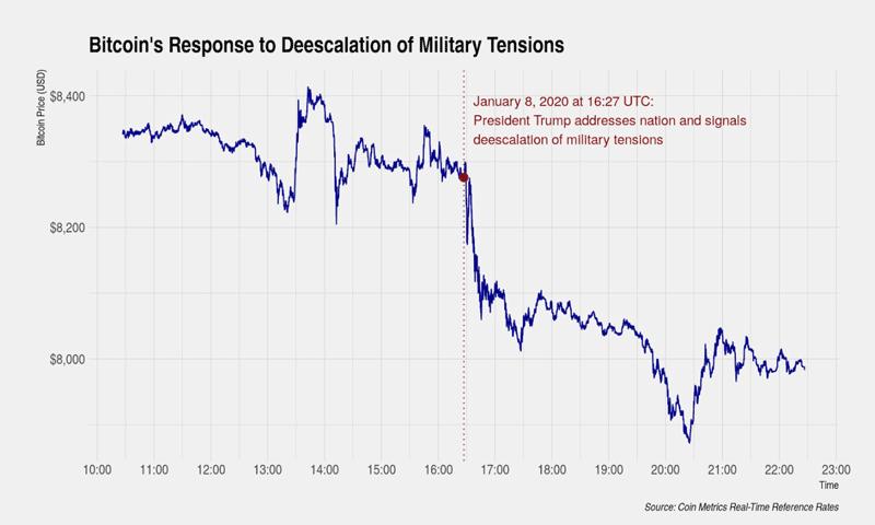 График курса биткоина после прекращения активной фазы военных действий