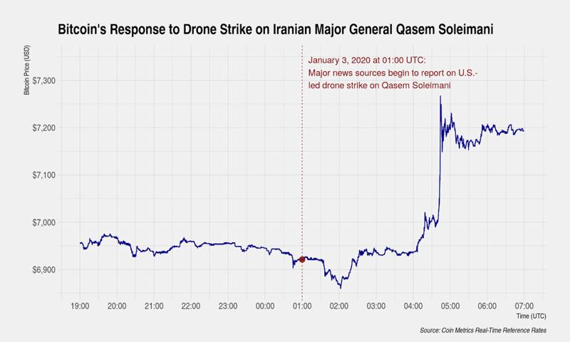 График курса биткоина после ракетного удара США