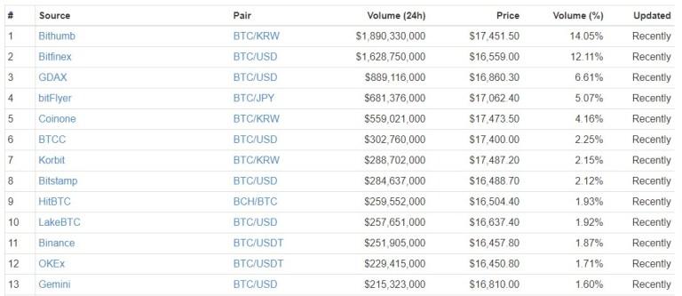 Рейтинг криптобирж по объему торгов биткоином