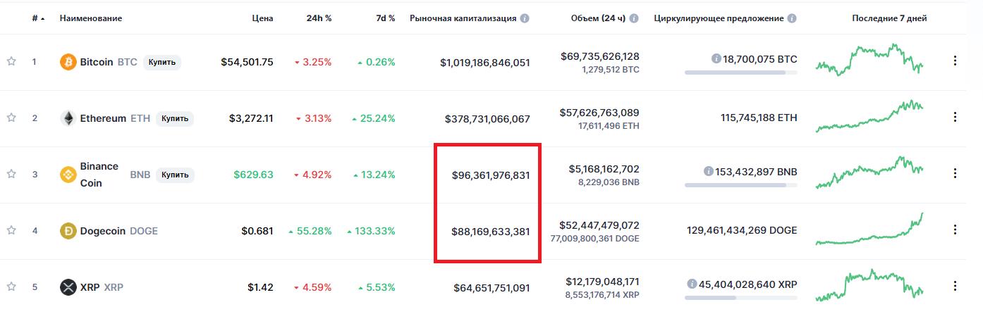 Рейтинг CoinMarketCap криптовалют по капитализации
