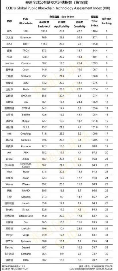 Рейтинг криптовалют Китая за август 2020