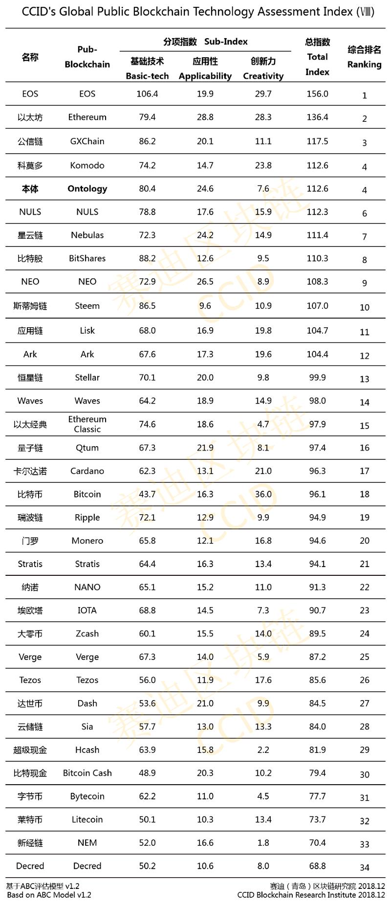 Официальный рейтинг криптовалют Китая на декабрь 2018 года