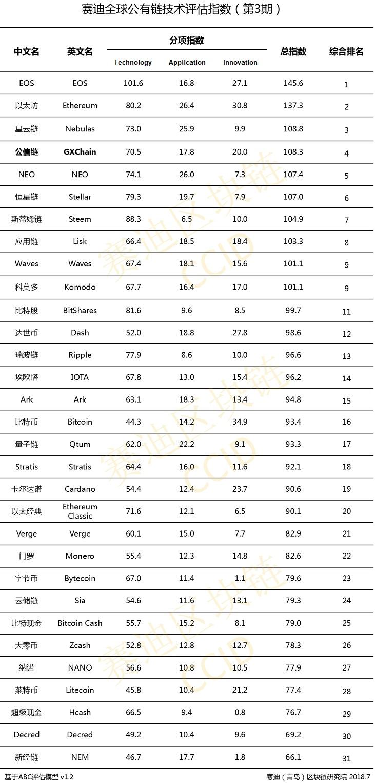 Официальный рейтинг криптовалют Китая
