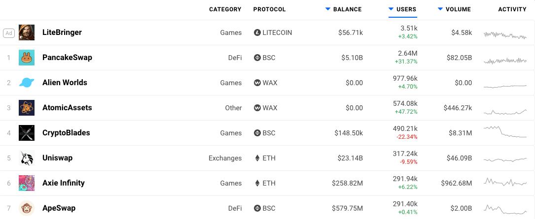 Рейтинг крупнейших dApps за последние 30 дней, по данным DappRadar