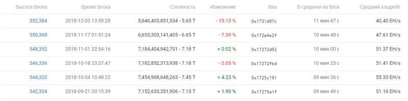 Снижение хешрейта в сети Bitcoin (BTC)