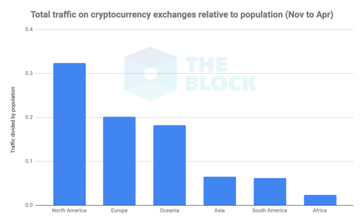 Общий трафик на криптобиржи относительно населения