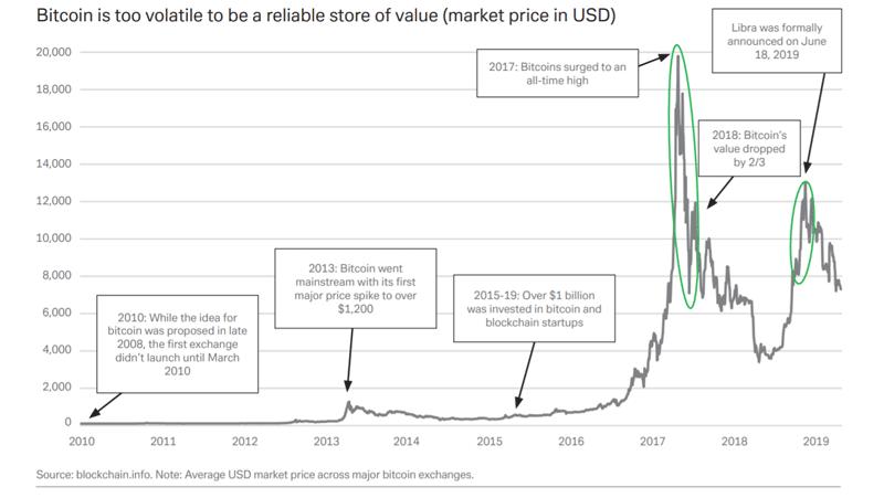 График волатильности цены биткоина