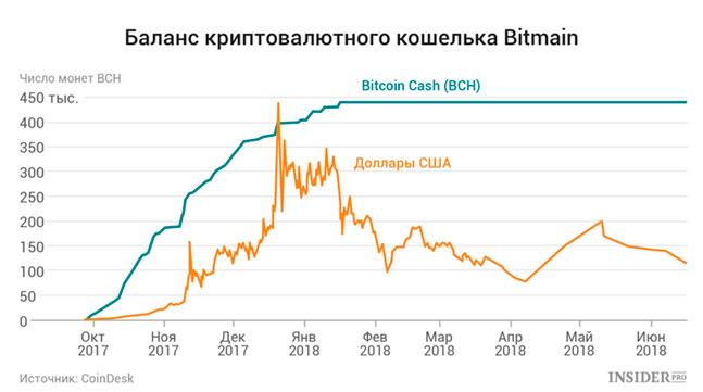 Криптовалютные активы Bitmain