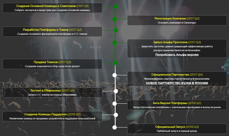 Дорожная карта проекта EventChain