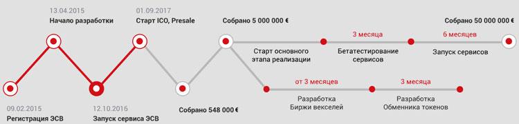 Дорожная карта проекта EVR 2015-2017