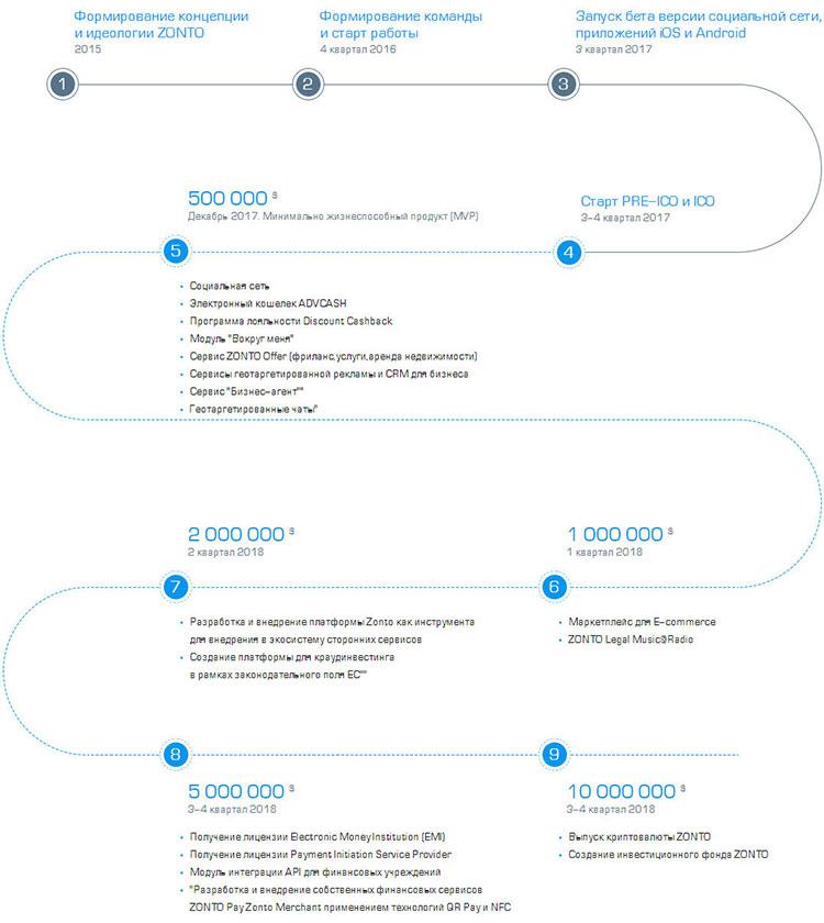 Дорожная карта блокчейнаZONTO