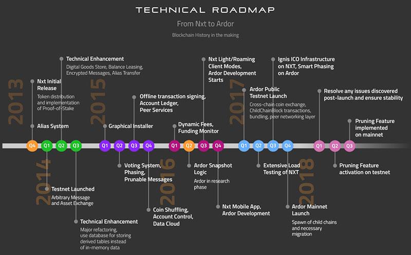 Дорожная карта проекта Jelurida