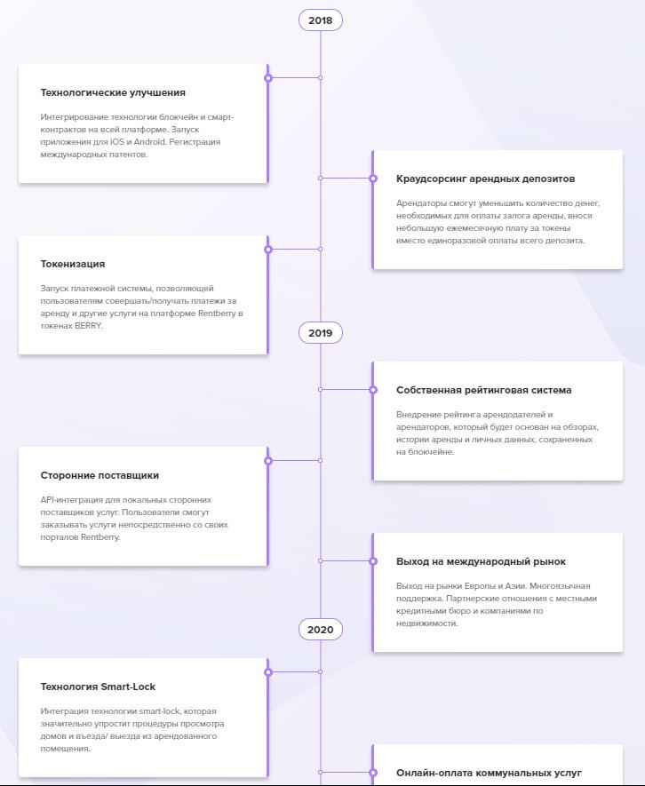 Дорожная карта Rentberry с 2018 по 2020 год