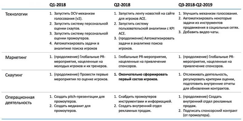 Дорожная карта на 2018 год