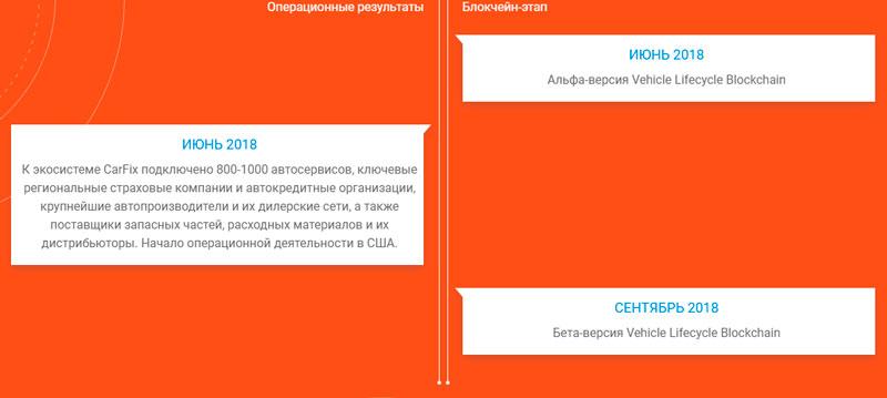 Обзор ICO платформы VLB единый блокчейн для авто индустрии