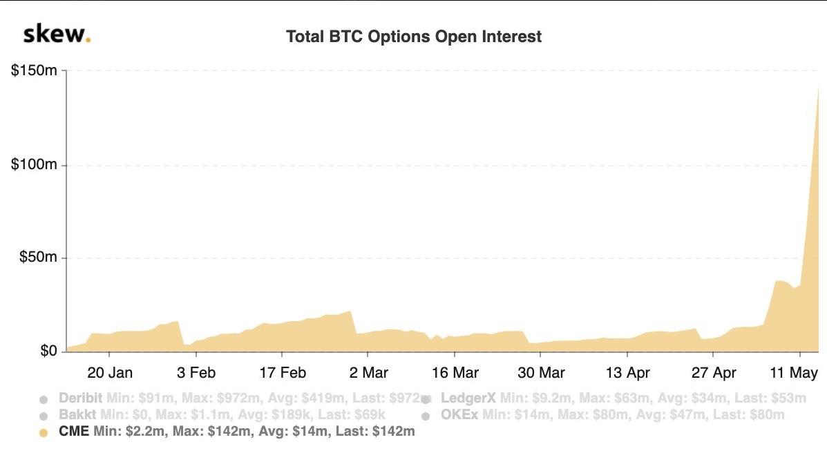 Рост открытых позиций по биткоин-фьючерсам на бирже CME