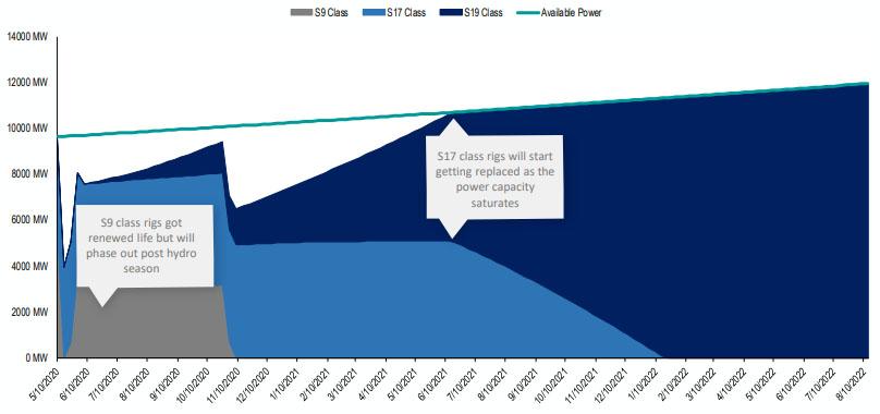 Рост энергопотребления с прогнозируемым падением по окончании сезона дождей в Сычуане и Юньнань (отключение установок класса S9) и замедлением после завершения цикла обновления оборудования