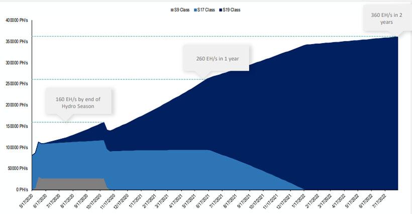 Рост хешрейта с прогнозируемым падением по окончании сезона дождей в Сычуане и Юньнань и замедлением после завершения цикла обновления оборудования