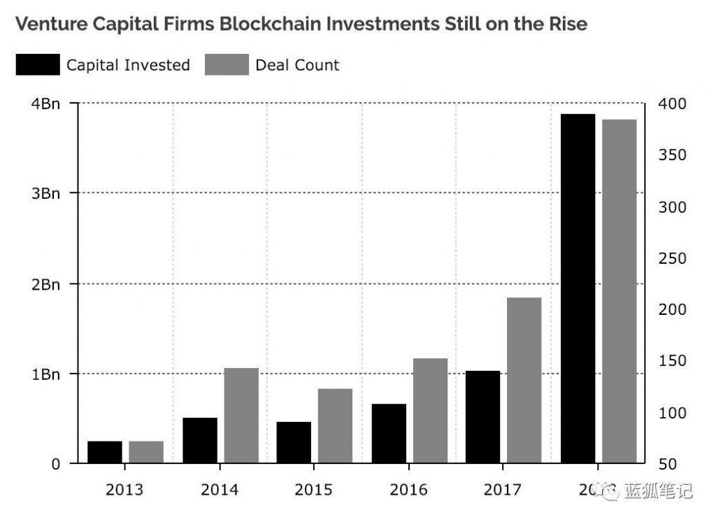 Рост инвестиций в крито-индустрию с 2013 по 2018 годы