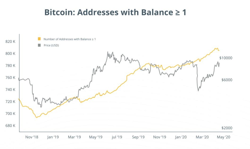 Рост количества биткоин-адресов с балансом больше 1 BTC