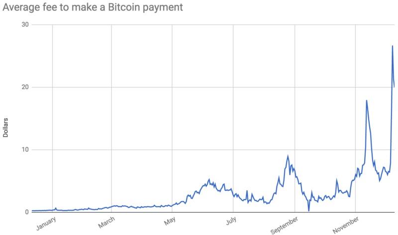 График роста комиссии за транзакции в сети биткоин