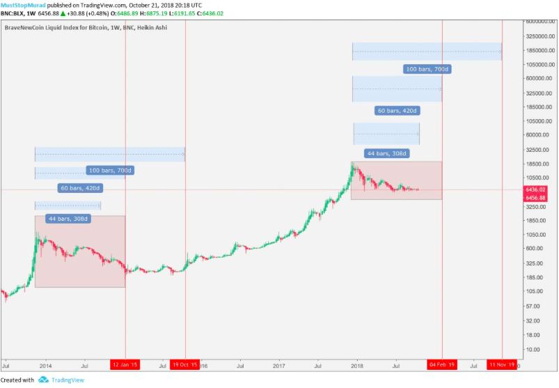 Текущий график Bitcoin (BTC)