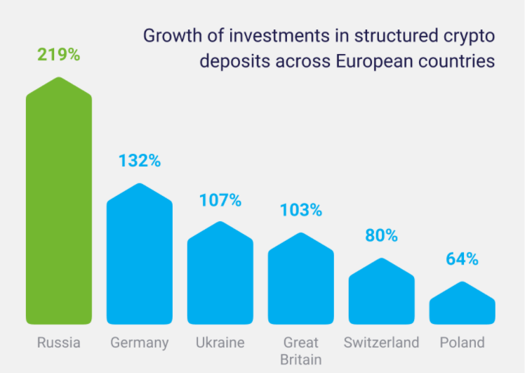 Рост объема сделок с криптовалютными депозитами в разных странах