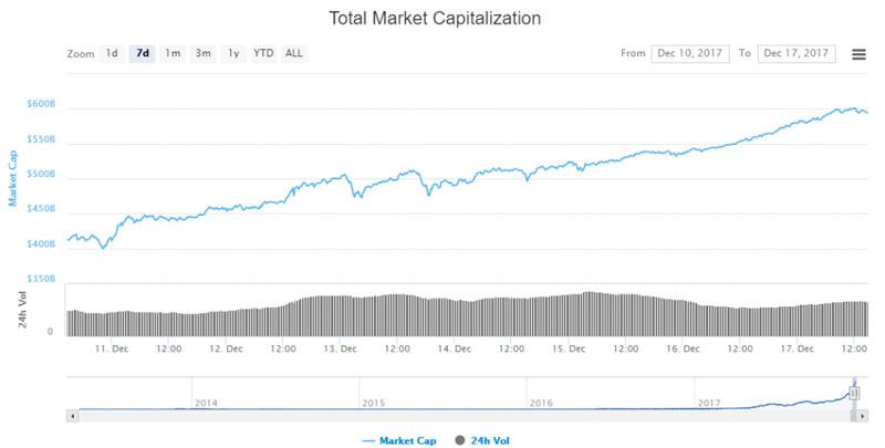 Рыночная капитализация биткоина на 17.12.2017