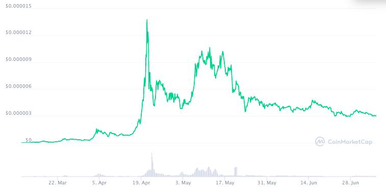 График курса SAFEMOON с момента запуска по данным СoinMarketCap