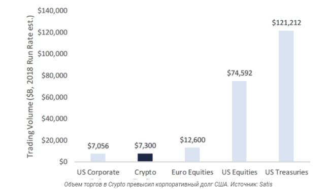 Объём торговли в 2018 году