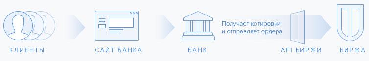 Схема работы криптовалютной биржи UTEX