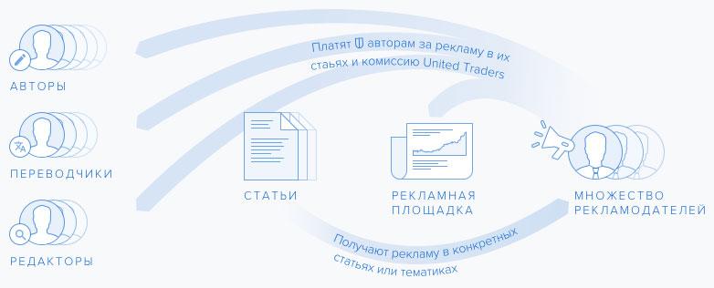 Алгоритм работы сервиса Мегасловарь от United Traders