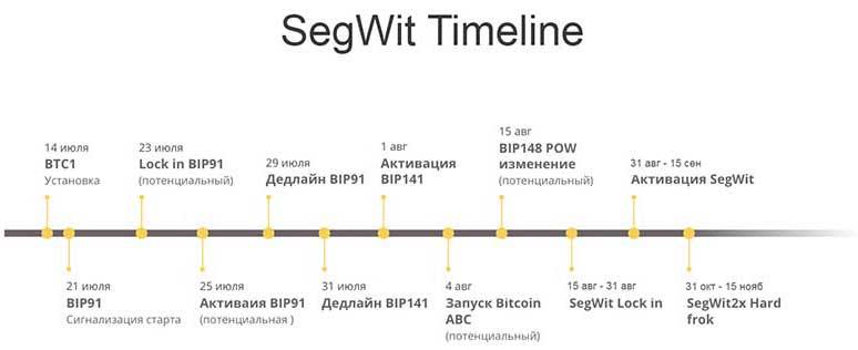 Этапы активации SegWit биткоина на по датам