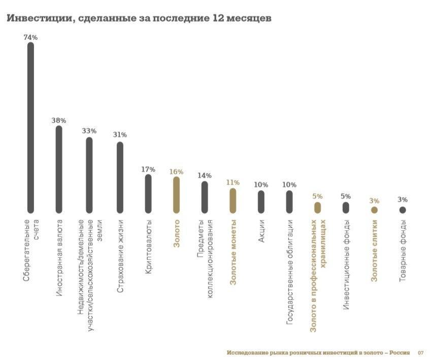 Самые популярные секторы инвестиций в России