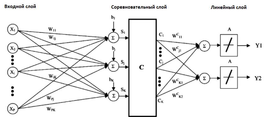 Сети векторного квантования (LVQ)
