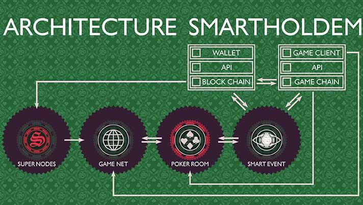 Технология работы SmartHoldem