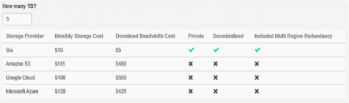 Сравнение тарифов хранения данных в Sia, Amazon, Google и Microsoft