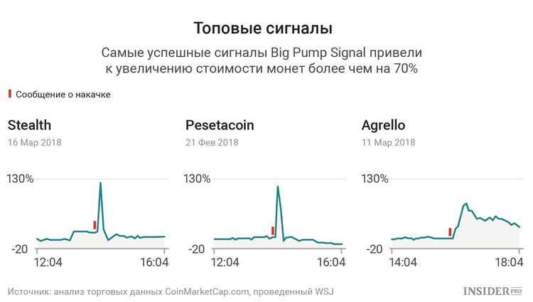 Сигналы Big Pump Signal