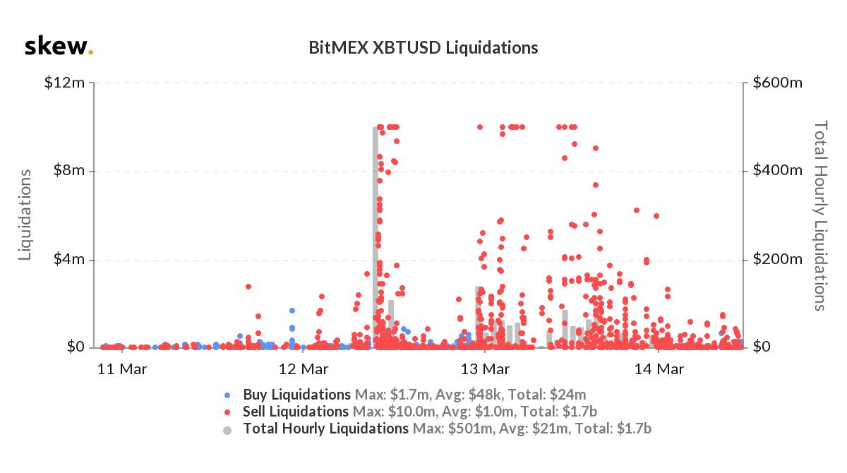 Ликвидации по биткоину на BitMEX